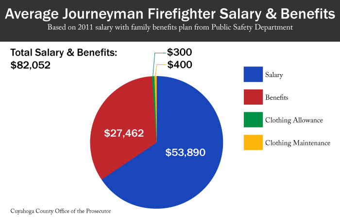 Chart: Average Cleveland Firefighter Salary