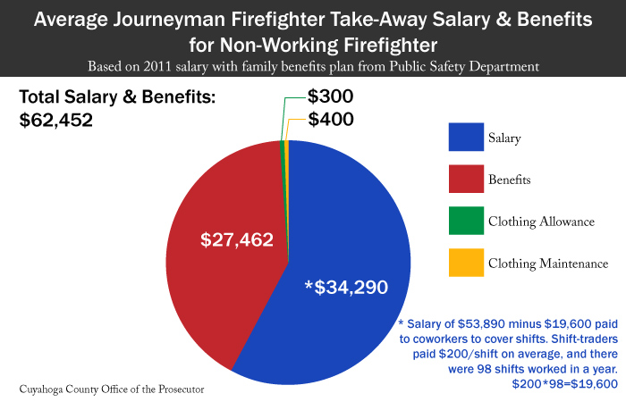 Chart: Salary & Benefits for Non-Working Firefighters