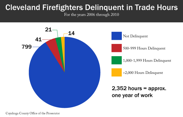 Chart: Cleveland Firefighters Delinquent in Trade Hours